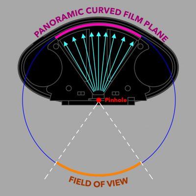 panoramic-curved-pinhole-camera